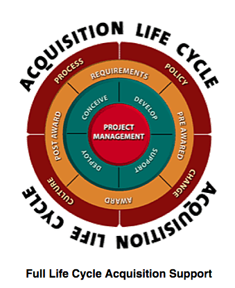 Acquisition Management Support Services – Road Map